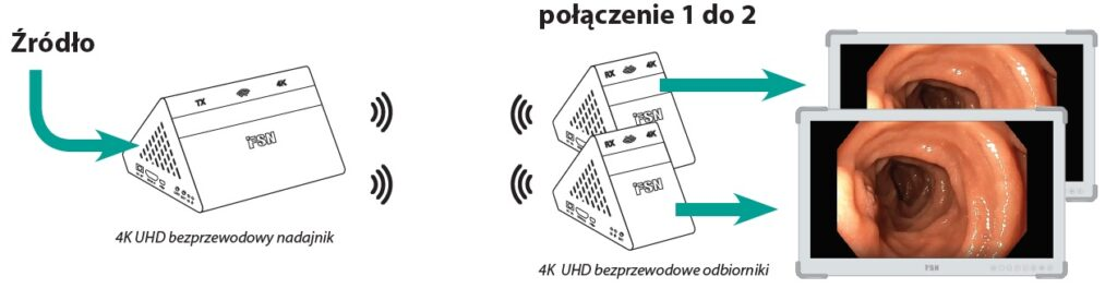 Bezprzewodowa transmisja sygnału 4K - WUH4000